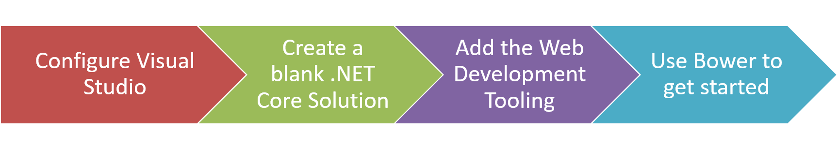 Intro to AngularJS and .NET Core Phase 1 Outline